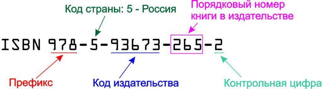 Структура ISBN